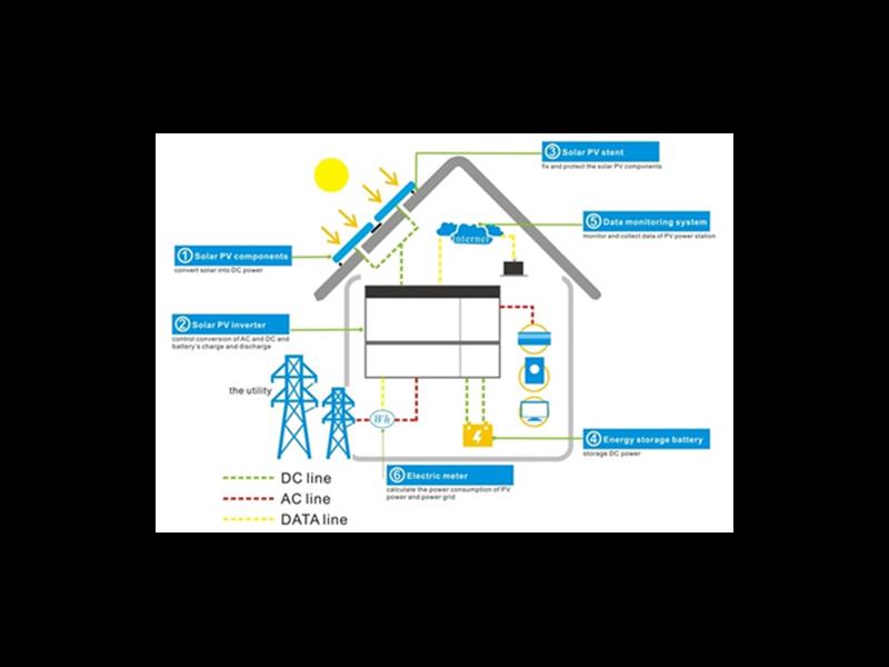 Kategori İçin Resim Ev Enerjisi Depolama Sistemi ile ilgili Güç Çözümleri